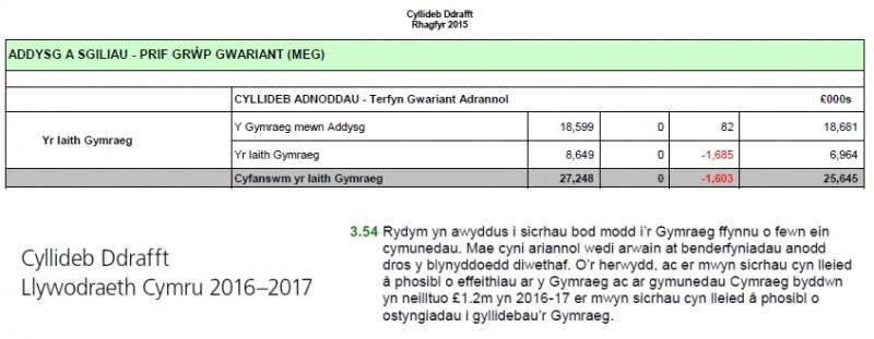 Cyllideb Drafft 2016